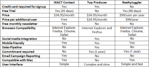 Ixact Contact vs Top Producer