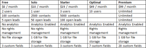 Amor CRM Pricing
