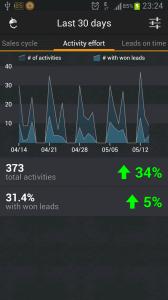 NutshellCRM - Nutshell reporting access in android app