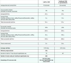 CallPro CRM Stats