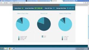 Bizness crm metrics