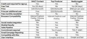 Ixact Contact vs Top Producer